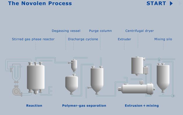 Novolen Process Graphic