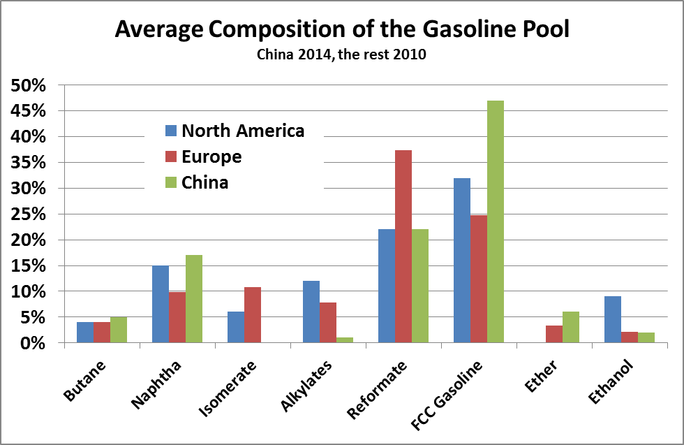 Gasoline-Pool-Composition-Chart.png
