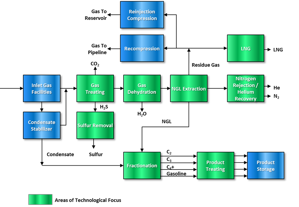Gas-Processing-Technologies-Schematic.png